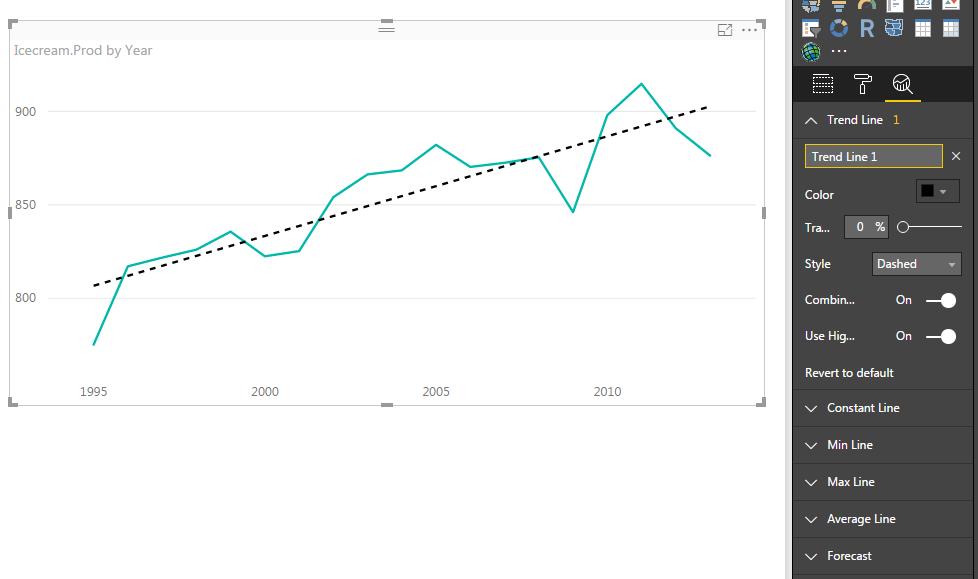 woohoo trend line
