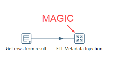 SSIS and Pentaho – A Quick Comparison   Under the kover of